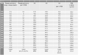 Nacjonalizacja pieniędzy - walka o suwerenność monetarną Tabela 1