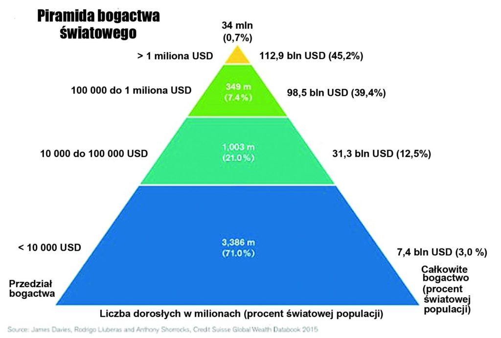 Środowe lekcje o pieniądzu: Supermechanizm koncentracji (2) Piramida