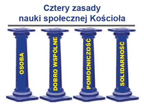 Środowe lekcje o pieniądzu: Kredyt Społeczny a Nauka społeczna Kościoła cz.II NSK filary