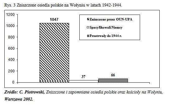 Zbrodnie ludobójstwa OUN-UPA na Kresach południowo-wschodnich II RP a ideologia melnykowsko-banderowskiego nazizmu Wolyn polskie osiedla