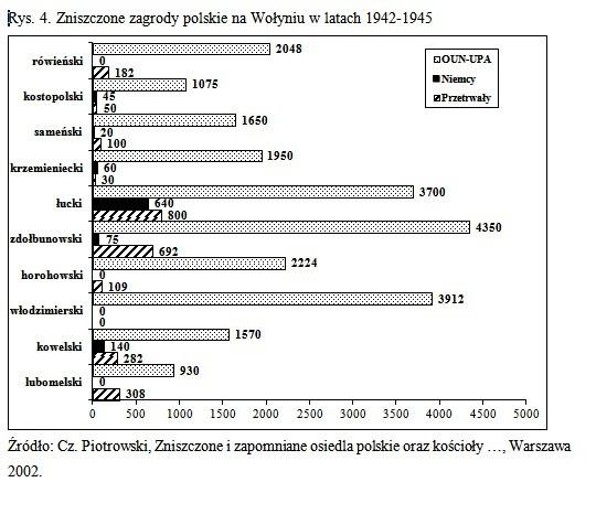 Zbrodnie ludobójstwa OUN-UPA na Kresach południowo-wschodnich II RP a ideologia melnykowsko-banderowskiego nazizmu Wolyn polskie zagrody