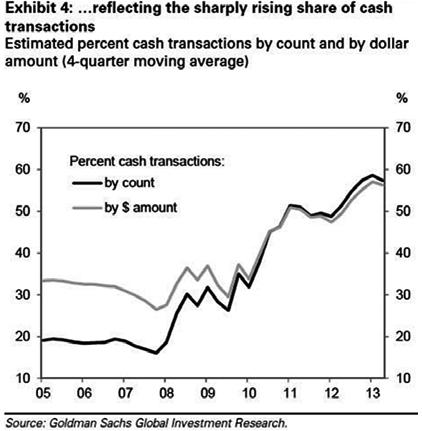 Wojna o pieniądz 4: Konsorcjum spekulacji z Wall Street w akcji na rynku nieruchomości [odcinek 5] Goldman Sachs Cash Transactions