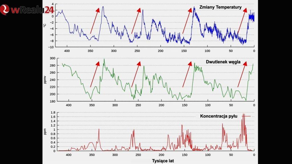 Suwerenność energetyczna Polski a bełkot cieplarniano-klimatyczny Wykres klimat oziebienie ocieplenie wRealu