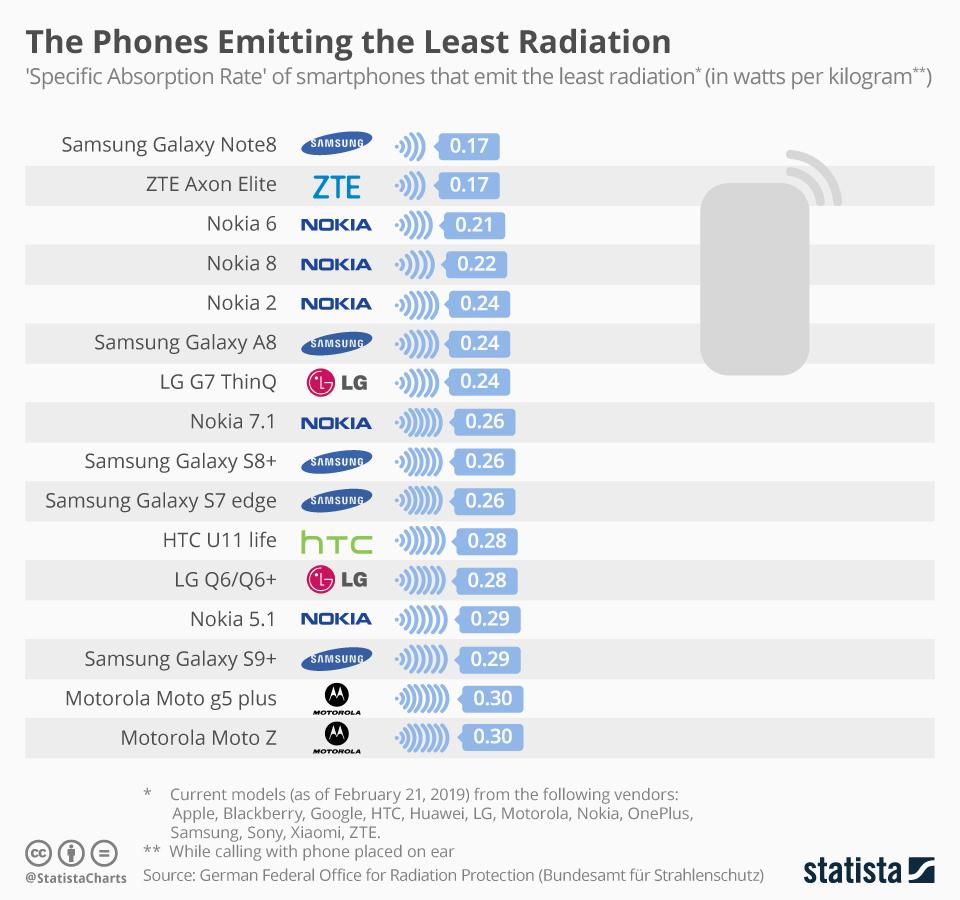 Zdrowie. Smartfony emitujące najwięcej i najmniej promieniowania phones emitting the least radiation
