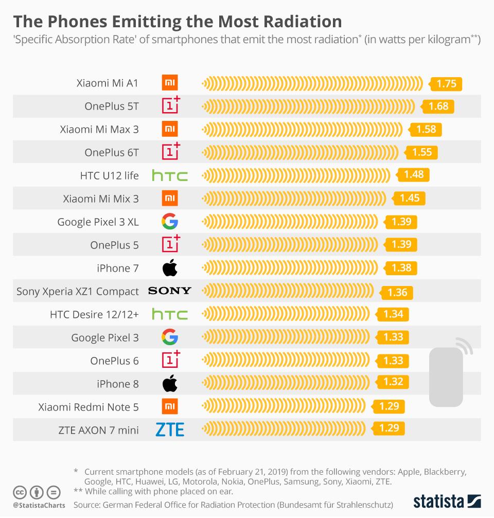 Zdrowie. Smartfony emitujące najwięcej i najmniej promieniowania phones emitting the most radiation