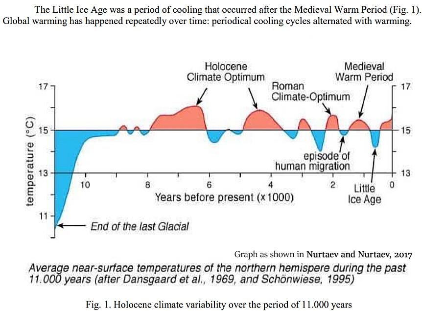 Klimat: Zmiany temperatury w ciągu ostatnich 11.000 lat, Greta Thunberg, powiązania z lewicowymi organizacjami Holocene Cooling 11000 Years Nurtaev 2017