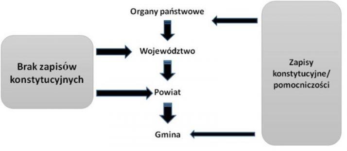 Zasada subsydiarności (pomocniczości) w polskiej polityce Pomocniczosc konstytucja polska