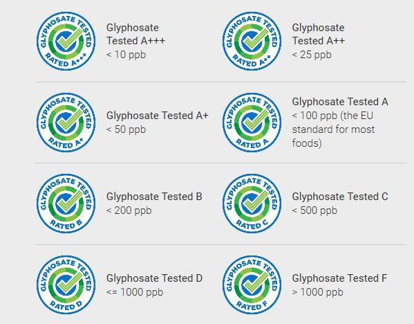 USA: Rating żywności na zawartość glifosatu. Prywatne laboratorium osiąga kolejny etap rozwoju Rating glifosat