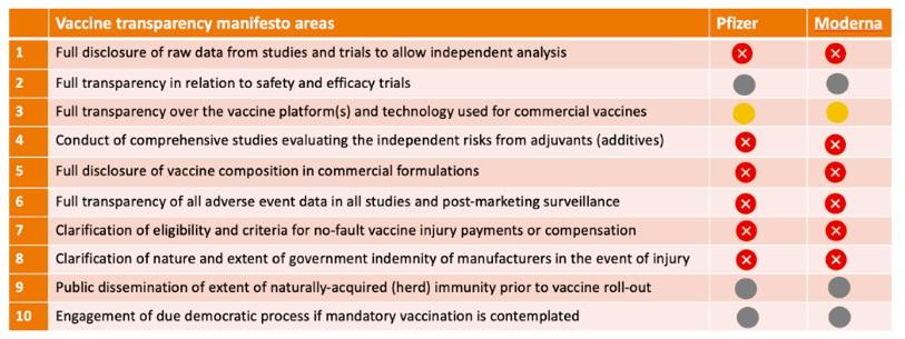 Co wciąż muszą przekazać opinii publicznej czołowi kandydaci na szczepionki przeciwko COVID ? Table 10 Criteria
