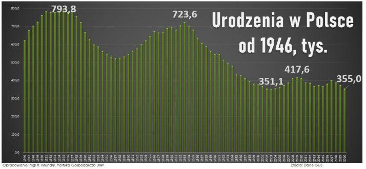 Nowy Ład a katastrofa demograficzna GUS Urodzenia w Polsce od 1946 roku