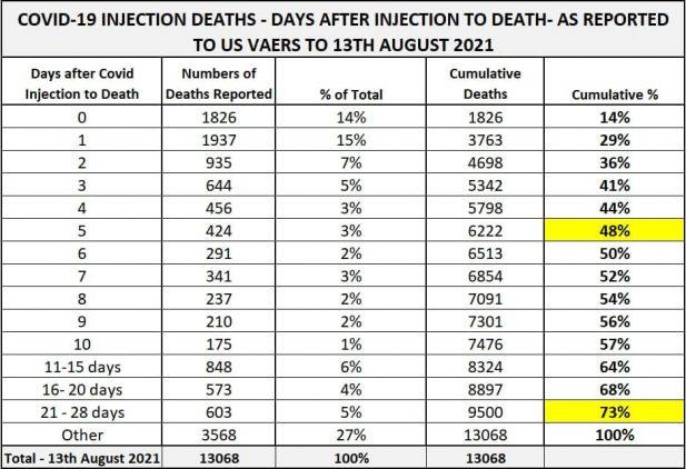 OpenVAERS: 48% zgonów do 5 dni po podaniu preparatu nazywanego szczepionką na C-19 Zespol koincydencji czasowej